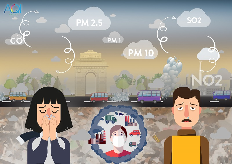 Cauces & Affects of Air Pollution